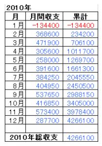 2010年総収支