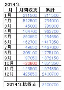 2014年総収支
