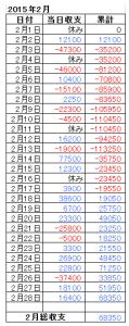 2015年2月総収支