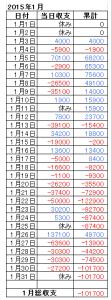 2015年1月収支表