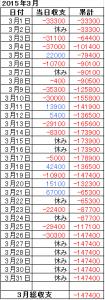 2015年3月収支表