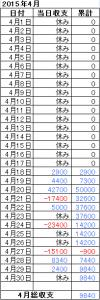 2015年4月収支表